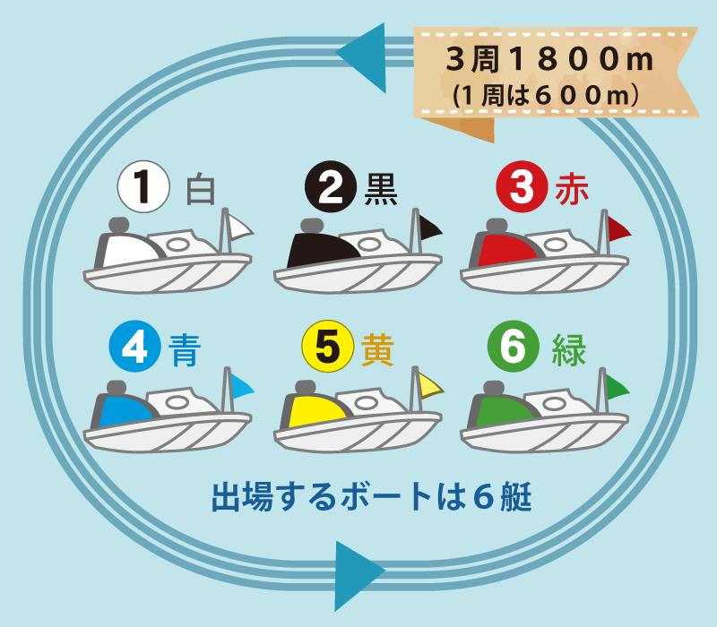 競艇の基本ルール